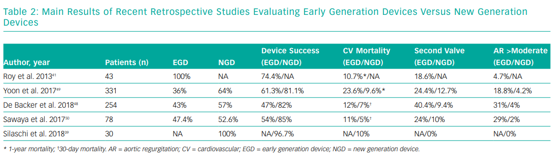 Main Results of Recent Retrospective Studies Evaluating Early Generation Devices Versus New Generation Devices