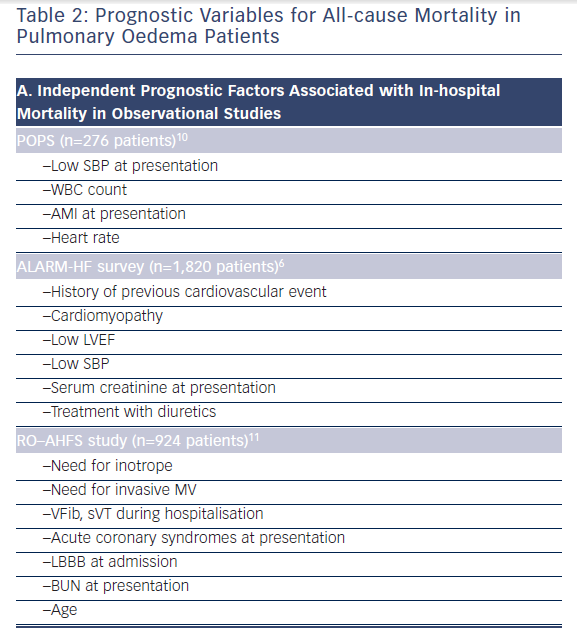 Table 2: Prognostic Variables for All-cause Mortality in Pulmonary Oedema Patients