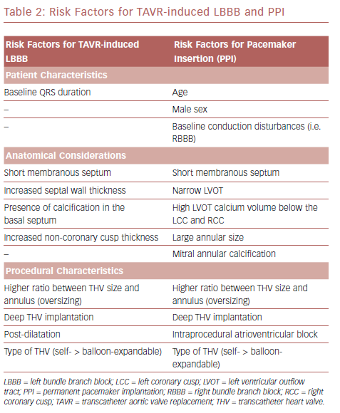 Risk Factors For TAVR-Induced LBBB And PPI