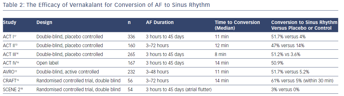 The Efficacy of Vernakalant for Conversion of AF to Sinus Rhythm