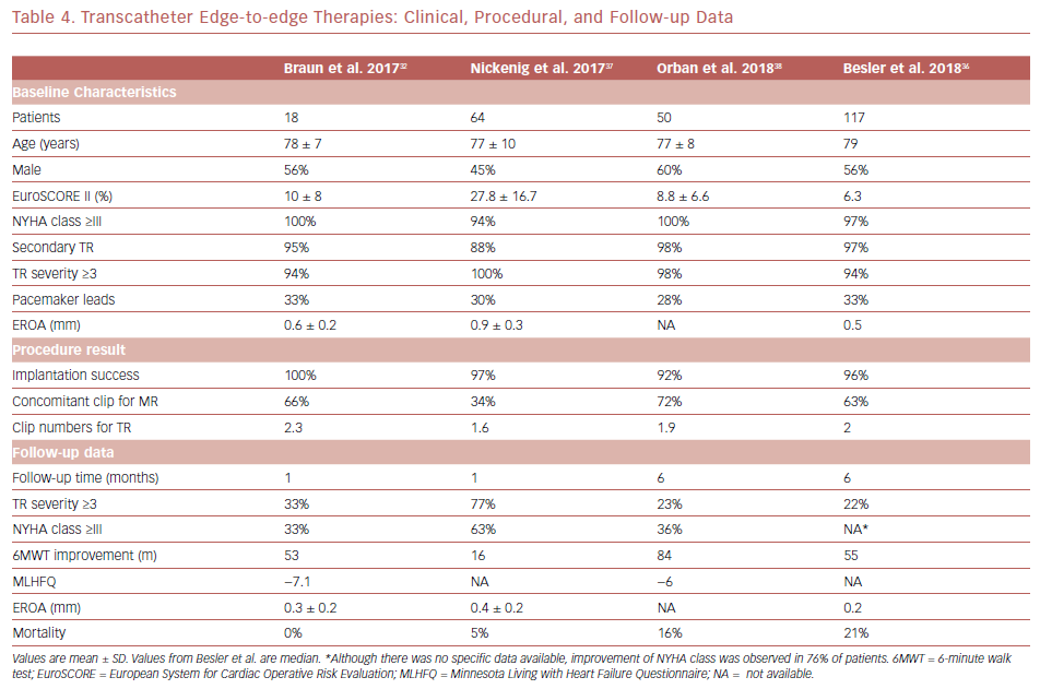 Transcatheter Edge-To-Edge Therapies: Clinical, Procedural, And Follow-Up Data