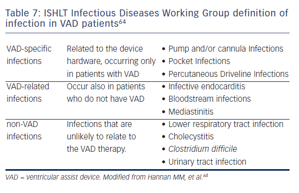 Table 7: ISHLT Infectious Diseases Working Group definition of