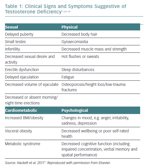 Clinical Signs and Symptoms Suggestive of Testosterone Deficiency