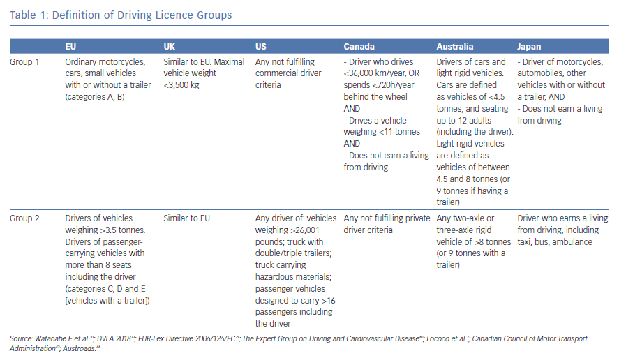 Definition of Driving Licence Groups