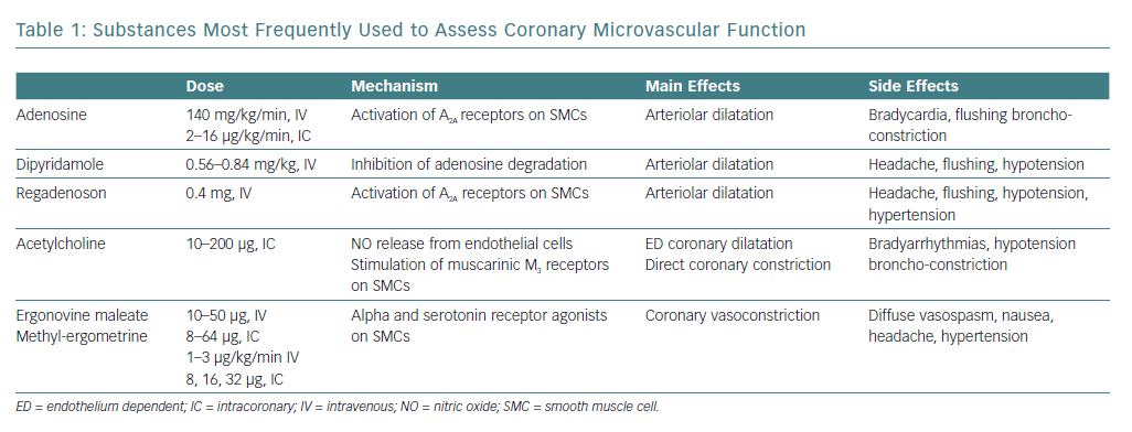 Substances Most Frequently Used to Assess Coronary Microvascular Function
