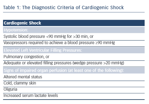 Table 1: The Diagnostic Criteria of Cardiogenic Shock