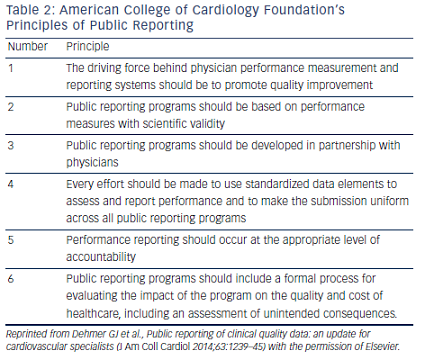Table 2: American College of Cardiology Foundation's Principles of Public Reporting