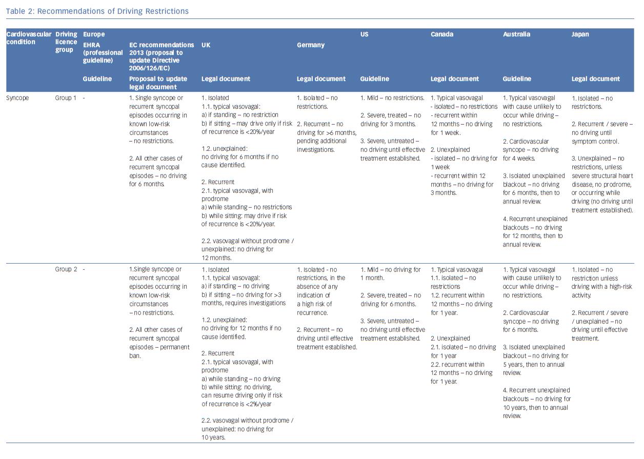 Driving-Restrictions-Syncope-Cardiac-Arrhythmias   AER Journal