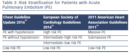 Table 3: Risk Stratification for Patients with Acute Pulmonary Embolism (PE)