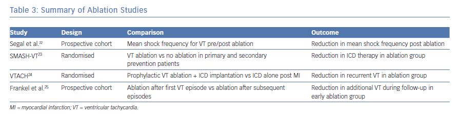 Summary of Ablation Studies