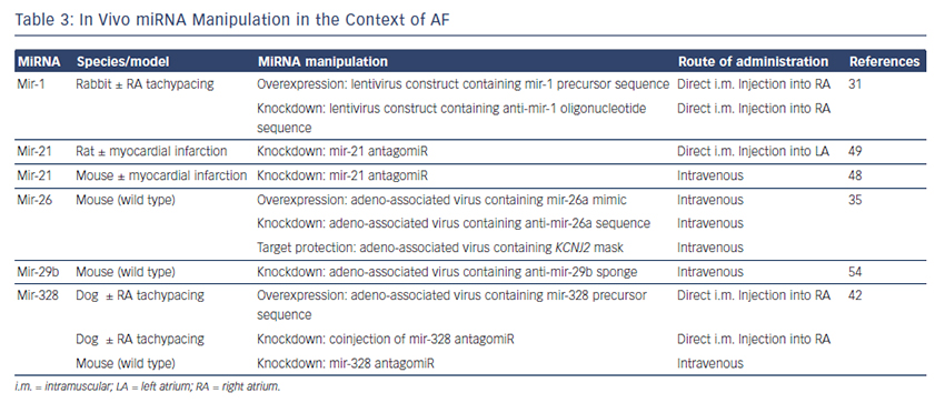 Table 3: In Vivo miRNA Manipulation in the Context of AF