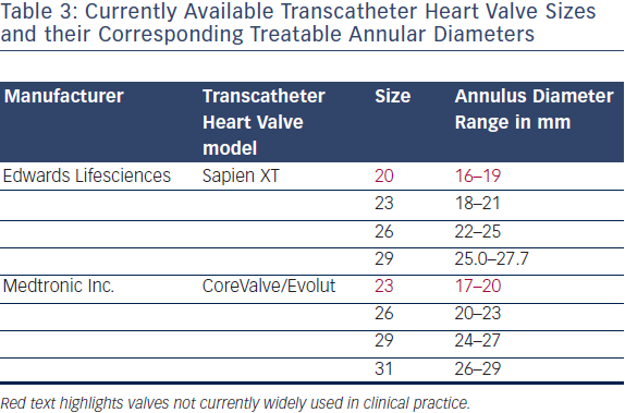 Transcatheter Heart Valve Sizes and their Corresponding Treatable Annular Diameters