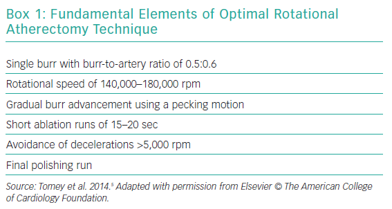 Fundamental Elements of Optimal Rotational Atherectomy Technique