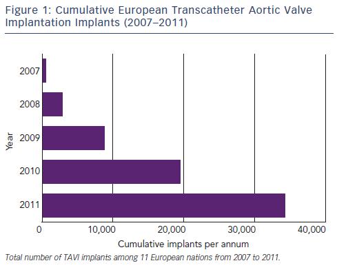 Cumulative European Transcatheter Aortic Valve Implantation Implants (2007-2011)