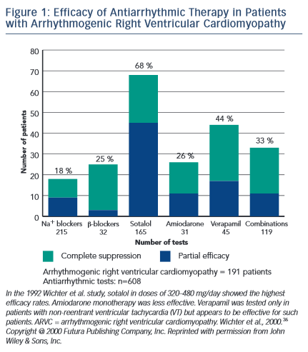 Efficacy of Antiarrhythmic Therapy in Patients with Arrhythmogenic Right Ventricular Cardiomyopathy