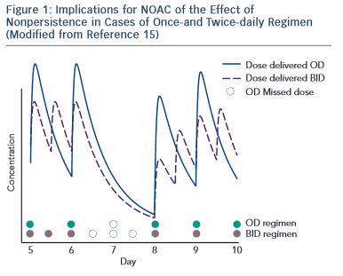 Figure 1: Implications for NOAC of the Effect of<br /> Nonpersistence in Cases of Once-and Twice-daily Regimen