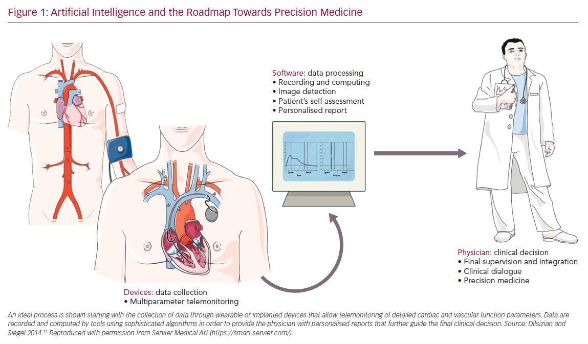 Artificial Intelligence and the Roadmap Towards Precision Medicine