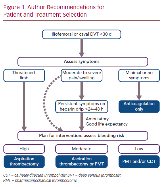 Author Recommendations for Patient and Treatment Selection