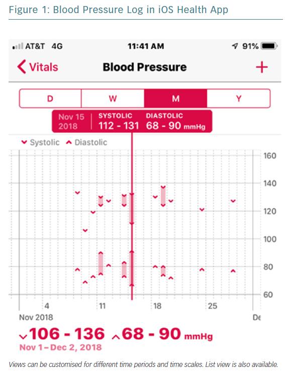 Blood Pressure Log in iOS Health App