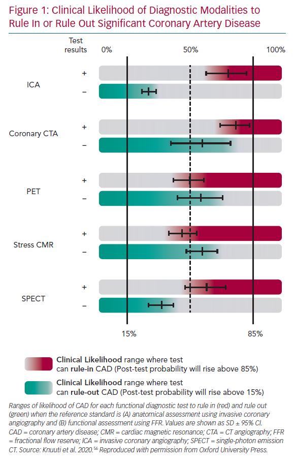 Clinical Likelihood of Diagnostic Modalities