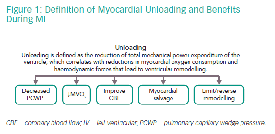 Definition of Myocardial Unloading and Benefits During MI