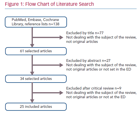 Flow Chart of Literature Search