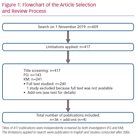 Flowchart of the Article Selection and Review Process