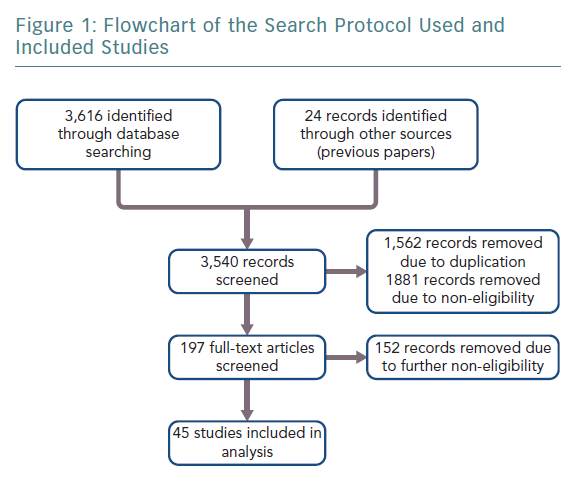 Flowchart of the Search Protocol Used and Included Studies