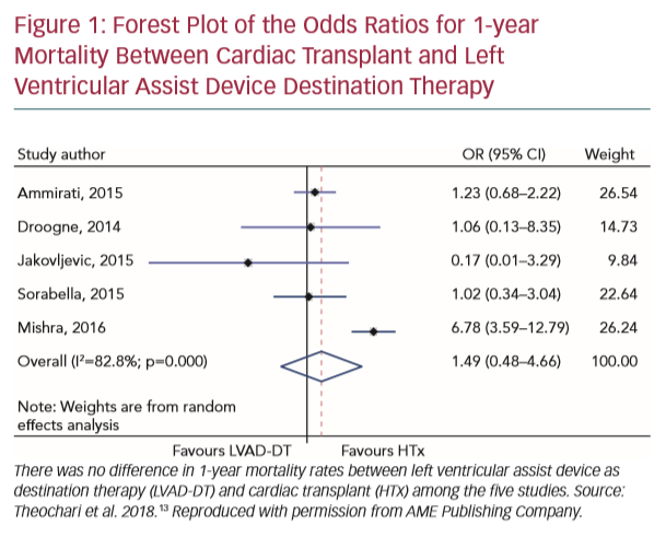 Forest Plot of the Odds Ratios for 1-year Mortality