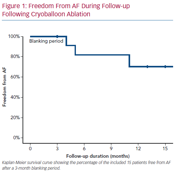 Freedom From AF During Follow-up Following Cryoballoon Ablation