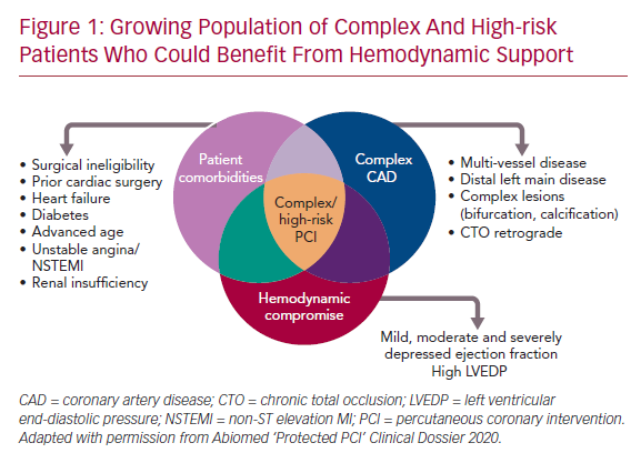 Growing Population of Complex And High-risk Patients