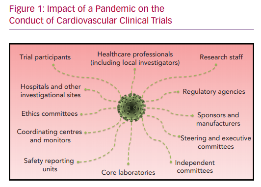 Impact of a Pandemic on the Conduct of Cardiovascular Clinical Trials