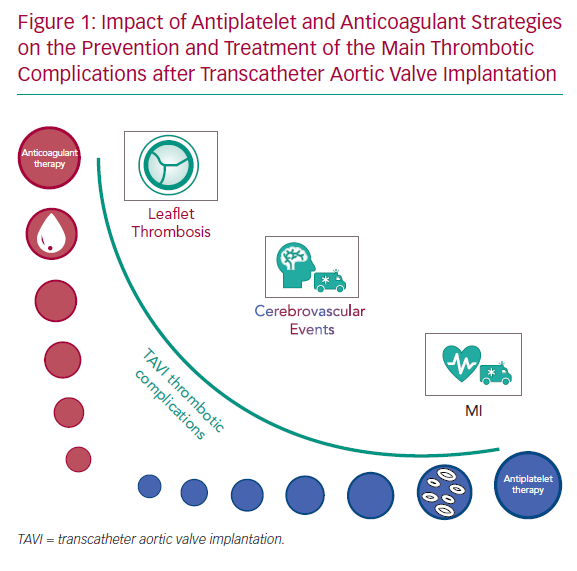 Impact of Antiplatelet and Anticoagulant Strategies