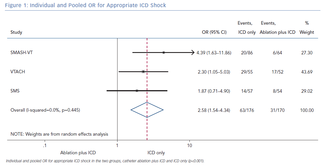 Individual and Pooled OR for Appropriate ICD Shock