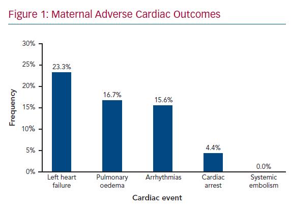 Maternal Adverse Cardiac Outcomes