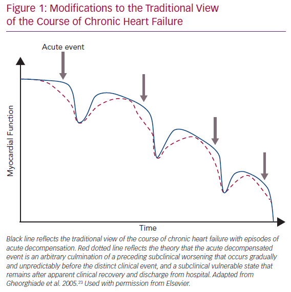 Modifications to the Traditional View of the Course of Chronic Heart Failure