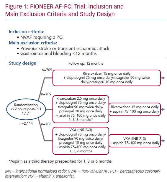 PIONEER AF-PCI Trial: Inclusion and Main Exclusion Criteria and Study Design