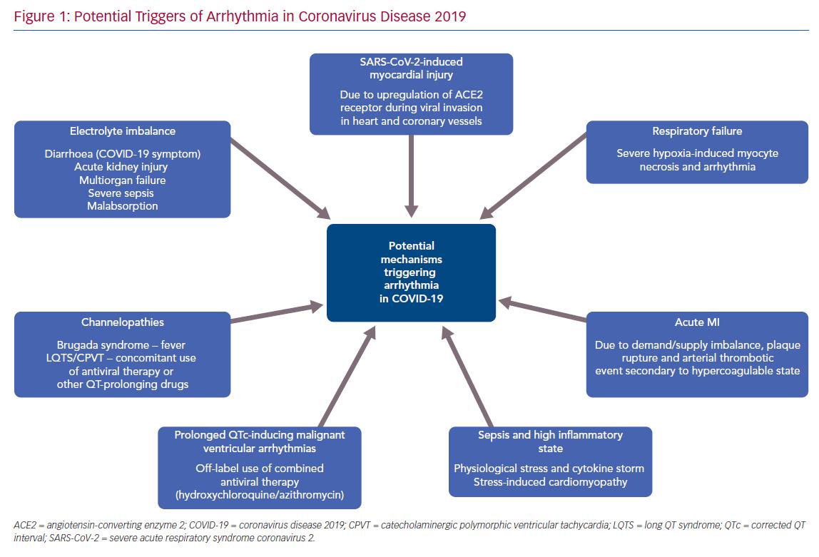 Potential Triggers of Arrhythmia in Coronavirus Disease 2019