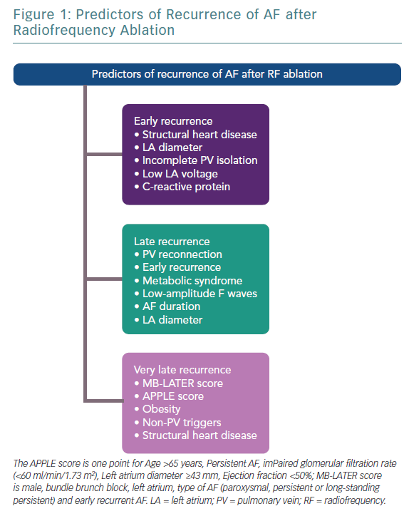 Predictors of Recurrence of AF after Radiofrequency Ablation