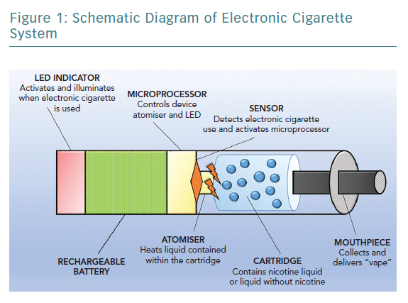 Schematic Diagram of Electronic Cigarette System