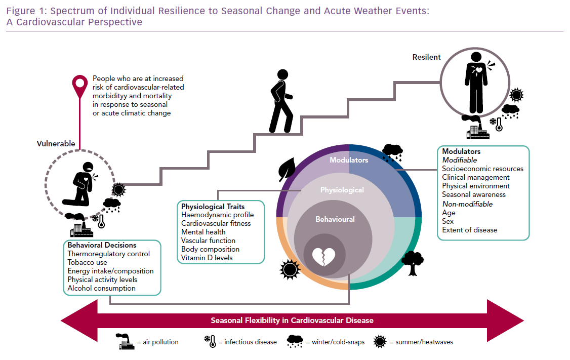 Spectrum of Individual Resilience to Seasonal Change