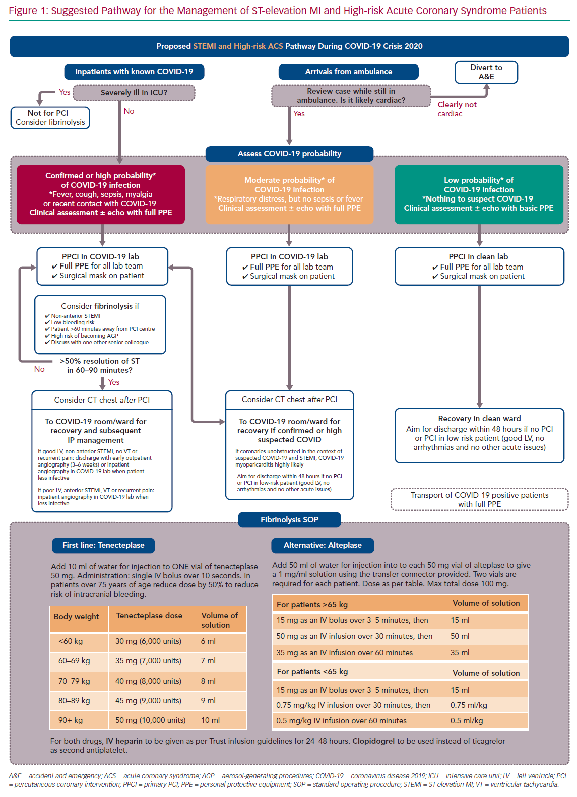 Suggested Pathway for the Management of ST-elevation MI