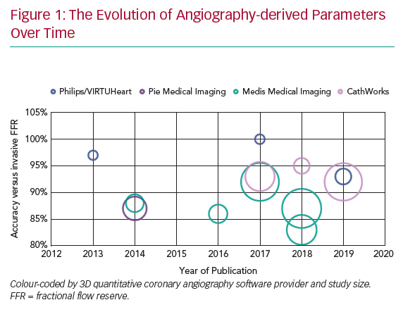 The Evolution of Angiography-derived Parameters Over Time