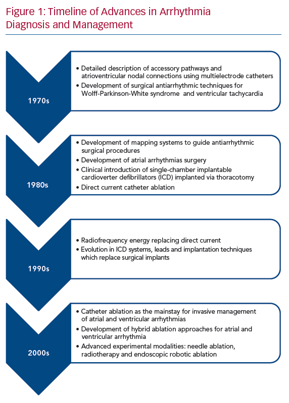 Timeline of Advances in Arrhythmia Diagnosis and Management