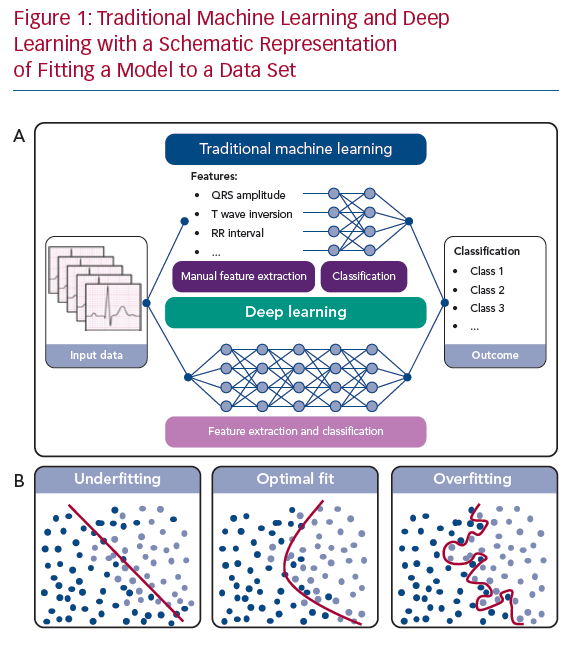 Traditional Machine Learning and Deep Learning