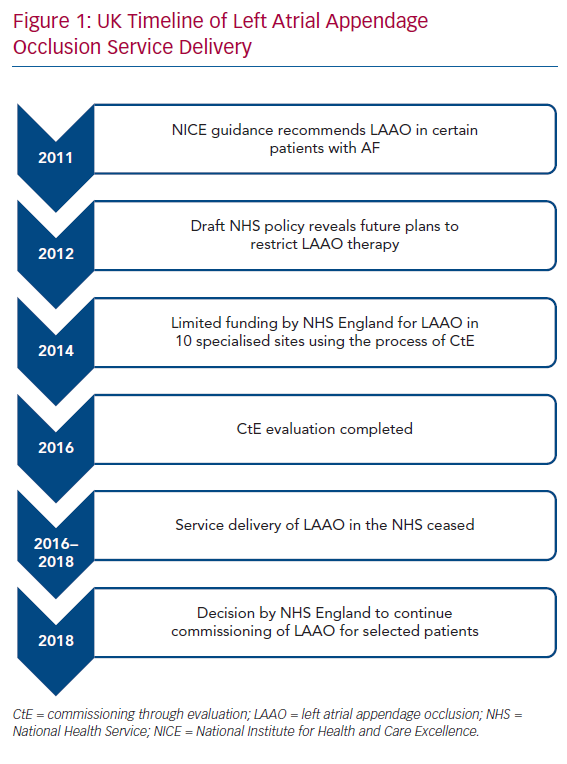 UK Timeline of Left Atrial Appendage Occlusion Service Delivery