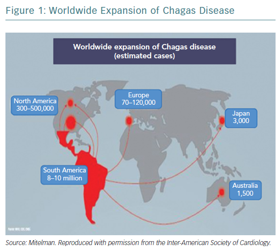 Worldwide Expansion of Chagas Disease