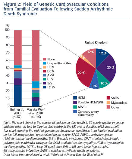 Yield of Genetic Cardiovascular Conditions
