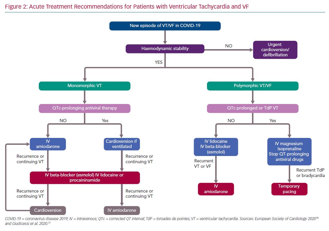 Acute Treatment Recommendations for Patients