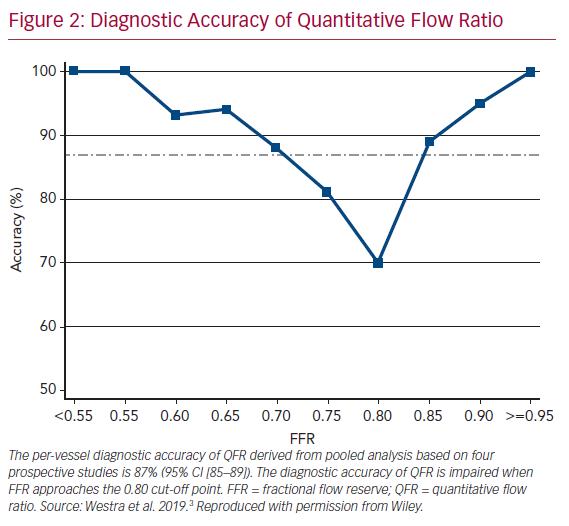 Diagnostic Accuracy of Quantitative Flow Ratio